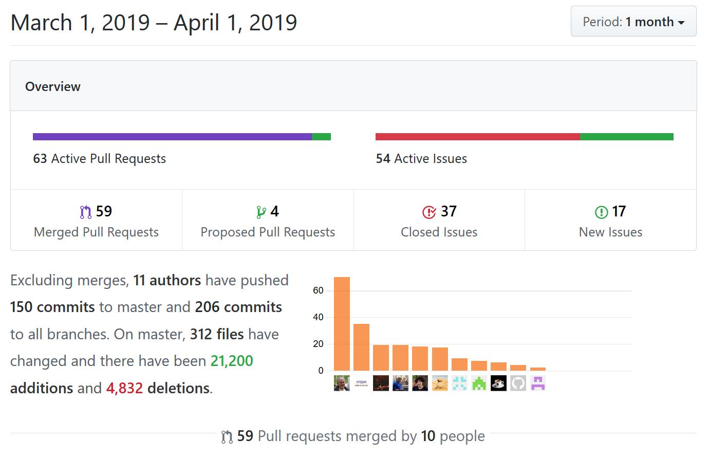 Visualization of March repository statistics