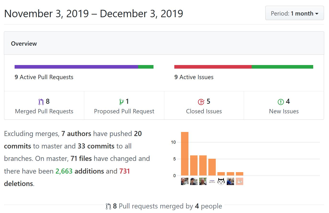 GitHub Repository Statistics
