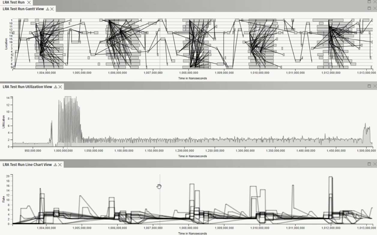 Image of line charts in Traveler